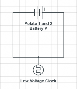potato battery clock